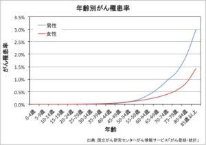 年齢別がん罹患率のグラフ