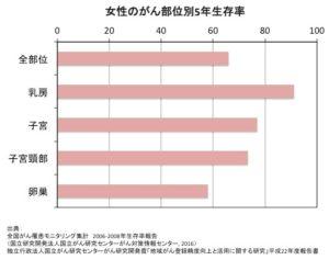 女性のがん部位別5年生存率