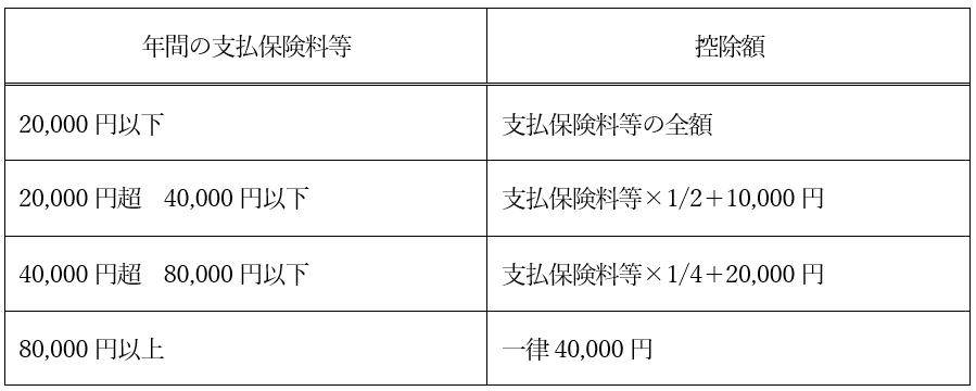 生命保険料控除額_計算方法_新